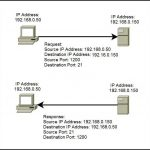 代表的なTCP/UDPデフォルト予約ポート